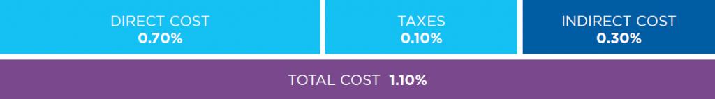 Total Cost Ratios